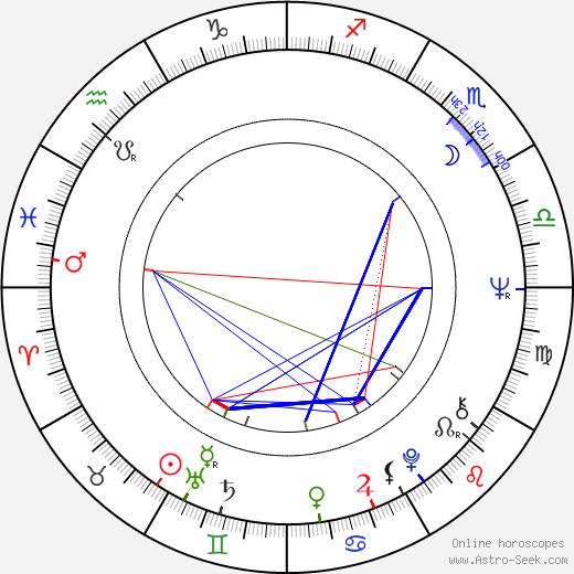 wrestler, herec birth chart, wrestler, herec astro natal horoscope, astrology