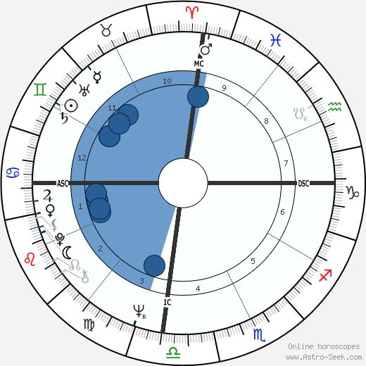 Armando Cid wikipedia, horoscope, astrology, instagram