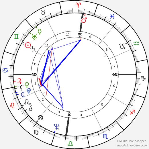 Armando Cid tema natale, oroscopo, Armando Cid oroscopi gratuiti, astrologia
