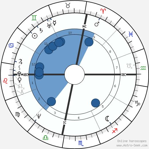Barry Manilow wikipedia, horoscope, astrology, instagram