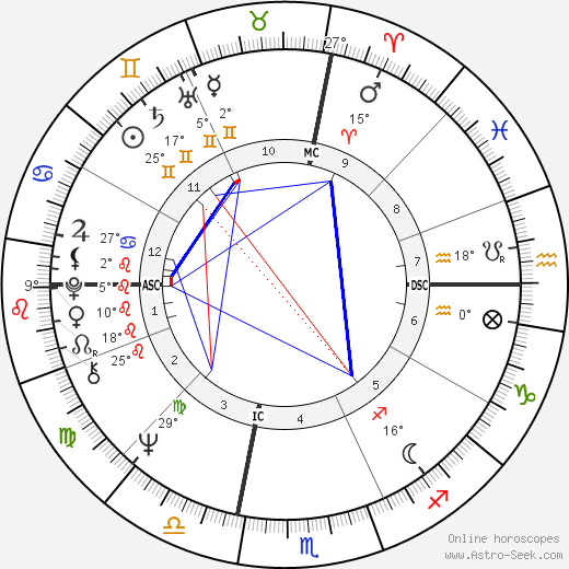 Barry Manilow birth chart, biography, wikipedia 2020, 2021