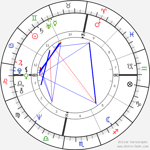 Barry Manilow birth chart, Barry Manilow astro natal horoscope, astrology
