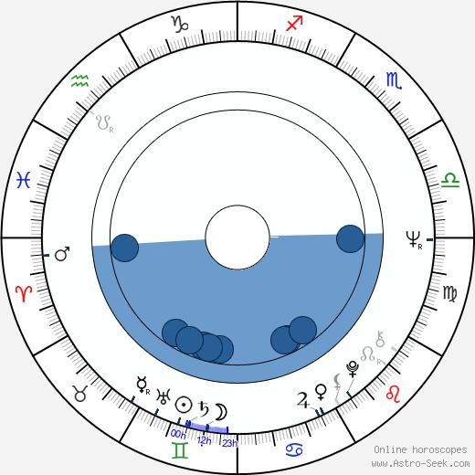 Billy Cunningham wikipedia, horoscope, astrology, instagram