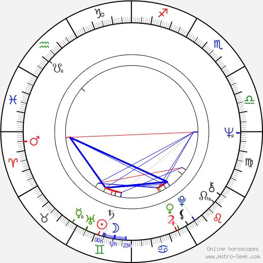 Билли Каннингем Billy Cunningham день рождения гороскоп, Billy Cunningham Натальная карта онлайн