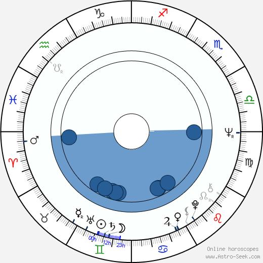 Camilla Sparv wikipedia, horoscope, astrology, instagram