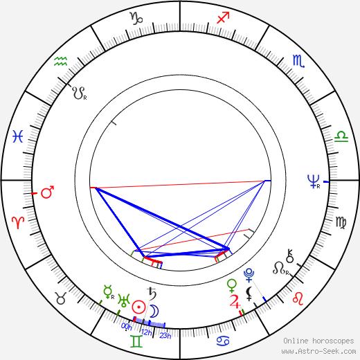 Camilla Sparv birth chart, Camilla Sparv astro natal horoscope, astrology