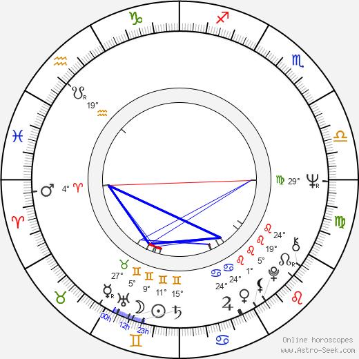 Charles Haid birth chart, biography, wikipedia 2019, 2020
