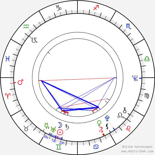 Charles Haid astro natal birth chart, Charles Haid horoscope, astrology