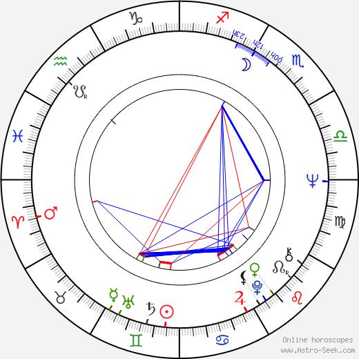 Dagmar Lassander birth chart, Dagmar Lassander astro natal horoscope, astrology