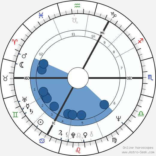 David Clelland wikipedia, horoscope, astrology, instagram
