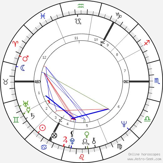 David Clelland tema natale, oroscopo, David Clelland oroscopi gratuiti, astrologia