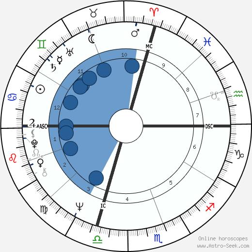 Donald Carl Johanson wikipedia, horoscope, astrology, instagram