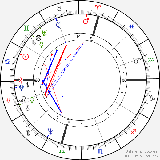 Дональд Джохансон Donald Carl Johanson день рождения гороскоп, Donald Carl Johanson Натальная карта онлайн