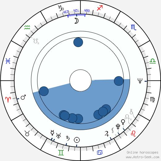 Edd Robinson wikipedia, horoscope, astrology, instagram
