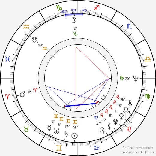 Edd Robinson birth chart, biography, wikipedia 2020, 2021