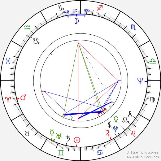 Edd Robinson birth chart, Edd Robinson astro natal horoscope, astrology