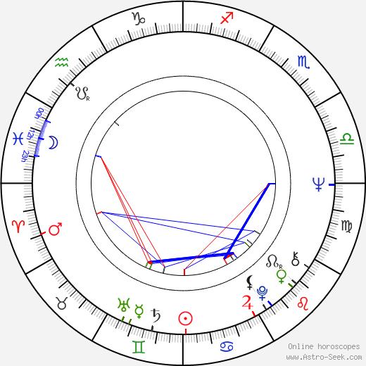 Eduard Ambros birth chart, Eduard Ambros astro natal horoscope, astrology