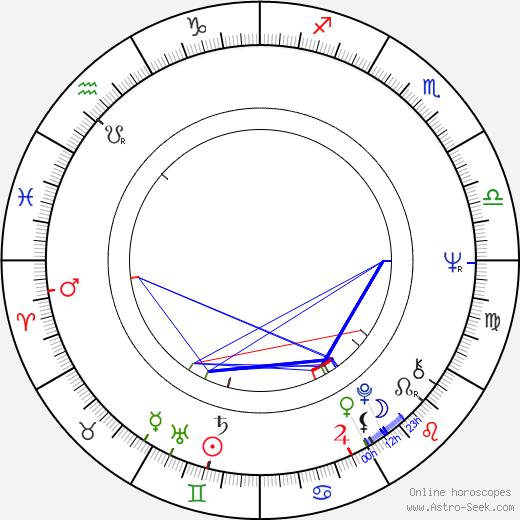 Eila-Maija Mirolybov astro natal birth chart, Eila-Maija Mirolybov horoscope, astrology
