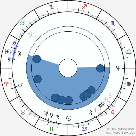 Ewa Decówna wikipedia, horoscope, astrology, instagram
