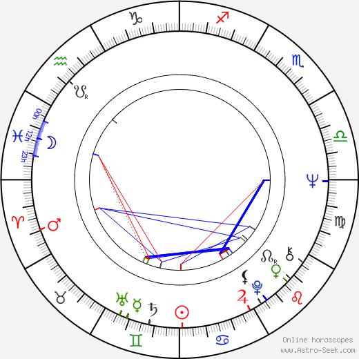 Ewa Decówna birth chart, Ewa Decówna astro natal horoscope, astrology