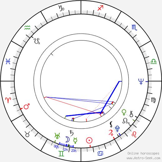 Florence Ballard birth chart, Florence Ballard astro natal horoscope, astrology