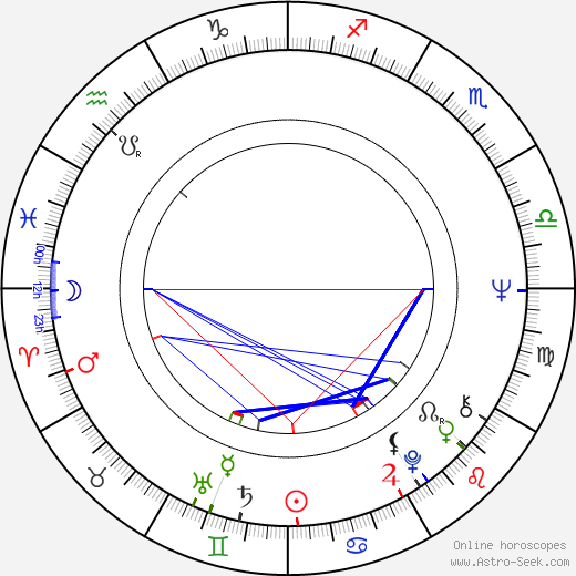 Georg Stanford Brown birth chart, Georg Stanford Brown astro natal horoscope, astrology