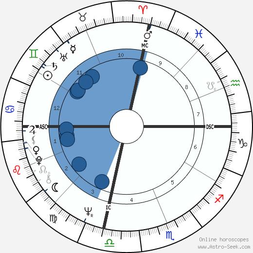 Hugh King Jr. wikipedia, horoscope, astrology, instagram
