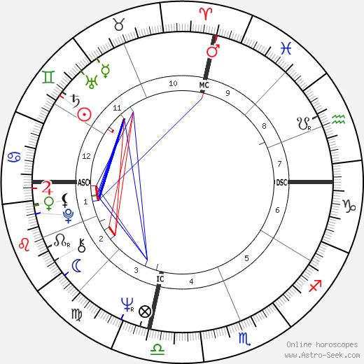 Hugh King Jr. tema natale, oroscopo, Hugh King Jr. oroscopi gratuiti, astrologia