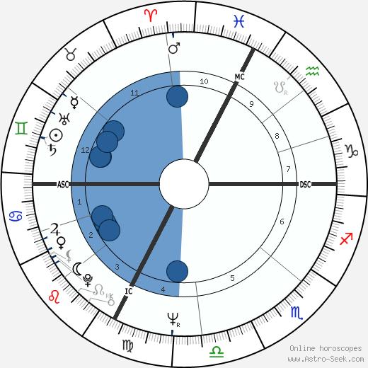 Jacqueline 'Jackie' Mas wikipedia, horoscope, astrology, instagram
