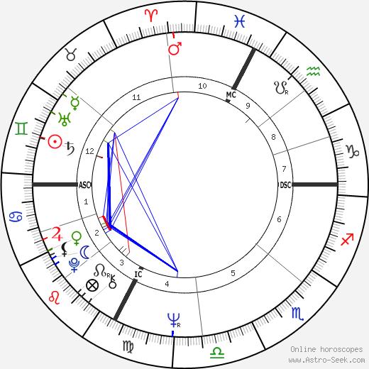 Jacqueline 'Jackie' Mas birth chart, Jacqueline 'Jackie' Mas astro natal horoscope, astrology