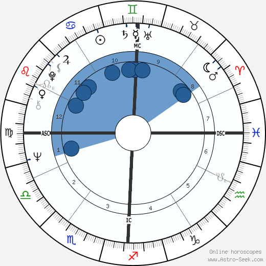 James E. Burgess wikipedia, horoscope, astrology, instagram