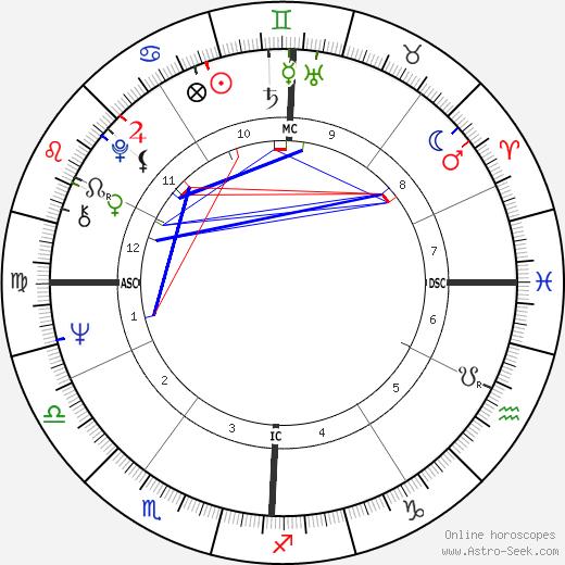 James E. Burgess tema natale, oroscopo, James E. Burgess oroscopi gratuiti, astrologia