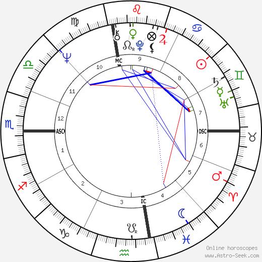 Джеймс Ливайн James Levine день рождения гороскоп, James Levine Натальная карта онлайн