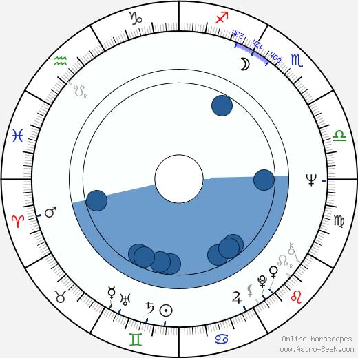 Janina Borońska wikipedia, horoscope, astrology, instagram