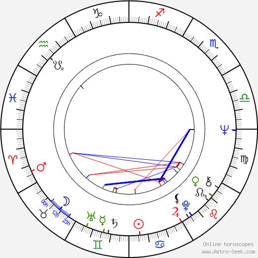 Janusz Michalewicz birth chart, Janusz Michalewicz astro natal horoscope, astrology