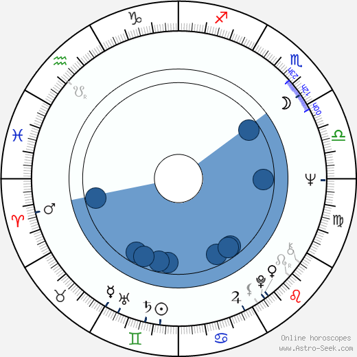 Jeanine Meerapfel wikipedia, horoscope, astrology, instagram