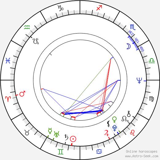 Jeanine Meerapfel birth chart, Jeanine Meerapfel astro natal horoscope, astrology