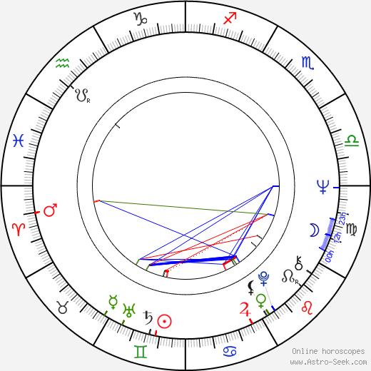 Jiří Cerha astro natal birth chart, Jiří Cerha horoscope, astrology