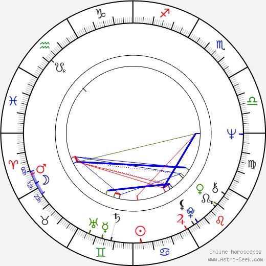 John Beasley birth chart, John Beasley astro natal horoscope, astrology