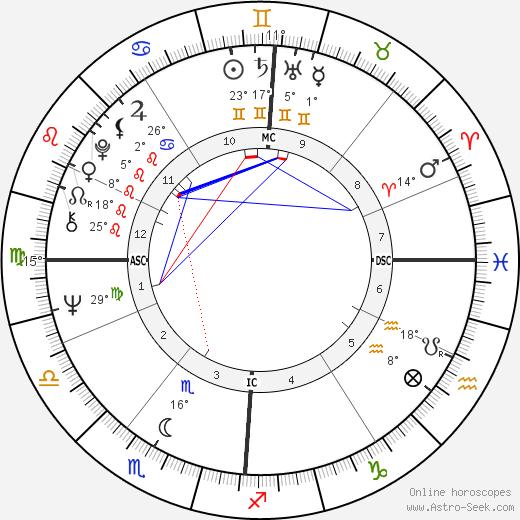 Johnny Hallyday birth chart, biography, wikipedia 2019, 2020