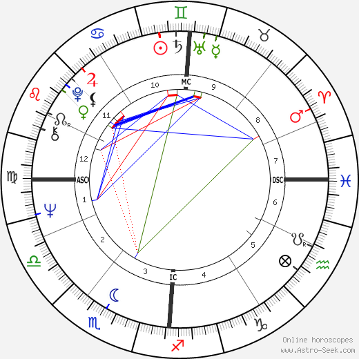 Johnny Hallyday astro natal birth chart, Johnny Hallyday horoscope, astrology