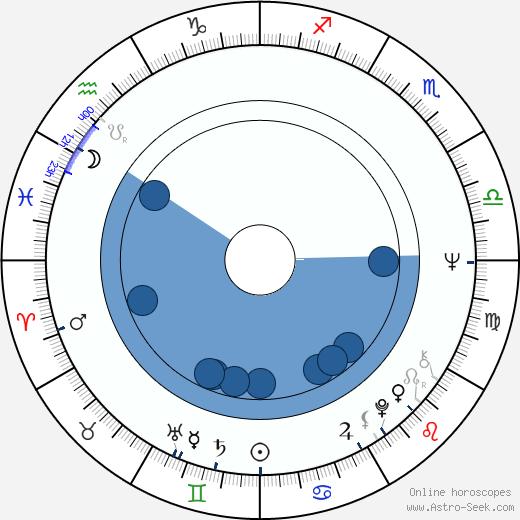 Judith Barker wikipedia, horoscope, astrology, instagram