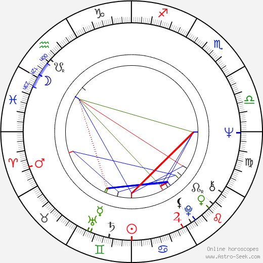 Judith Barker birth chart, Judith Barker astro natal horoscope, astrology