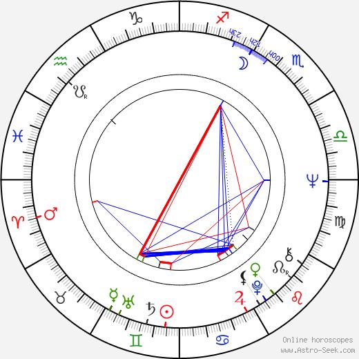 Jukka Salomaa день рождения гороскоп, Jukka Salomaa Натальная карта онлайн