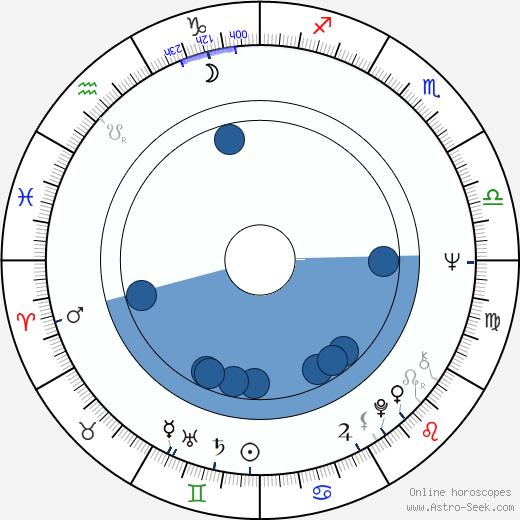 Jussi Kylätasku wikipedia, horoscope, astrology, instagram