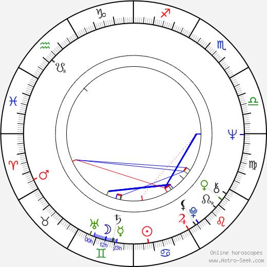Kaj Järnström birth chart, Kaj Järnström astro natal horoscope, astrology