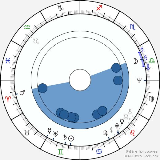 Karla Chadimová wikipedia, horoscope, astrology, instagram