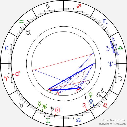 Karla Chadimová день рождения гороскоп, Karla Chadimová Натальная карта онлайн