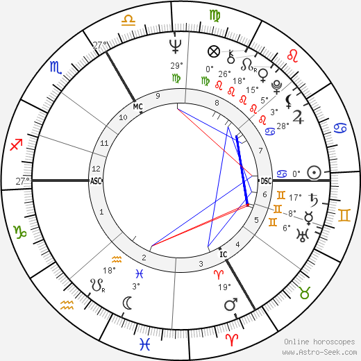 Klaus Maria Brandauer birth chart, biography, wikipedia 2019, 2020