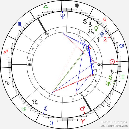 Клаус Мария Брандауэр Klaus Maria Brandauer день рождения гороскоп, Klaus Maria Brandauer Натальная карта онлайн